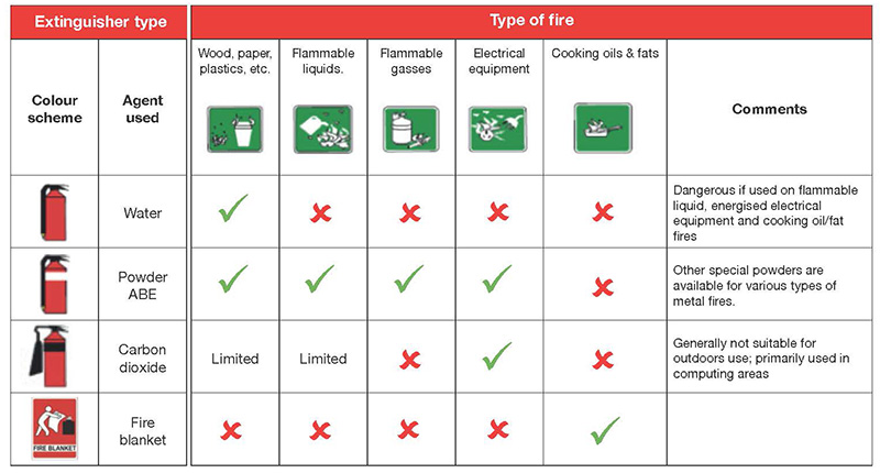 Table showing types of fire extinguishers